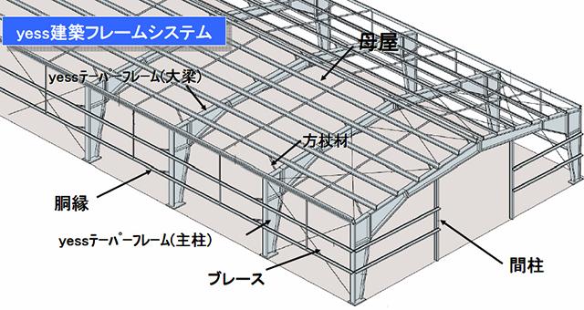 フレームシステム1